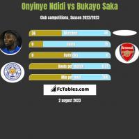Onyinye Ndidi vs Bukayo Saka h2h player stats