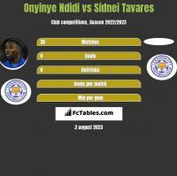 Onyinye Ndidi vs Sidnei Tavares h2h player stats