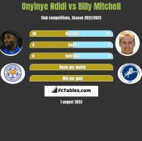 Onyinye Ndidi vs Billy Mitchell h2h player stats
