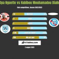 Opa Nguette vs Habibou Mouhamadou Diallo h2h player stats