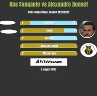 Opa Sangante vs Alexandre Bonnet h2h player stats