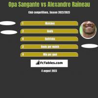 Opa Sangante vs Alexandre Raineau h2h player stats