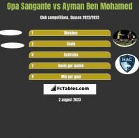 Opa Sangante vs Ayman Ben Mohamed h2h player stats