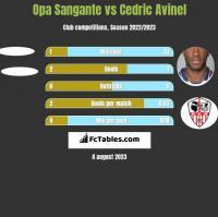 Opa Sangante vs Cedric Avinel h2h player stats