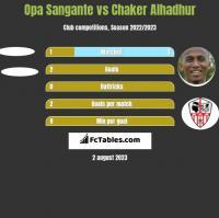 Opa Sangante vs Chaker Alhadhur h2h player stats