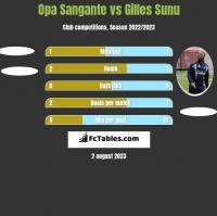 Opa Sangante vs Gilles Sunu h2h player stats