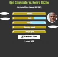 Opa Sangante vs Herve Bazile h2h player stats