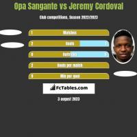 Opa Sangante vs Jeremy Cordoval h2h player stats