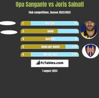 Opa Sangante vs Joris Sainati h2h player stats