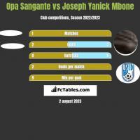 Opa Sangante vs Joseph Yanick Mbone h2h player stats