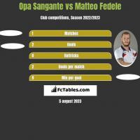 Opa Sangante vs Matteo Fedele h2h player stats