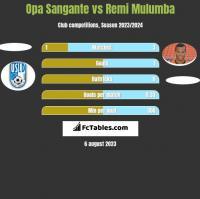 Opa Sangante vs Remi Mulumba h2h player stats