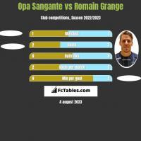 Opa Sangante vs Romain Grange h2h player stats