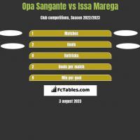 Opa Sangante vs Issa Marega h2h player stats