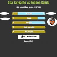 Opa Sangante vs Gedeon Kalulu h2h player stats