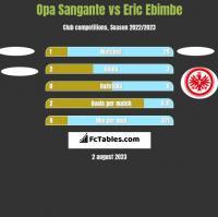 Opa Sangante vs Eric Ebimbe h2h player stats