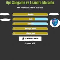Opa Sangante vs Leandro Morante h2h player stats