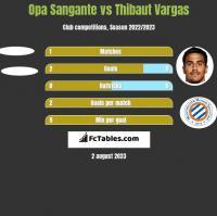 Opa Sangante vs Thibaut Vargas h2h player stats