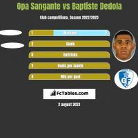 Opa Sangante vs Baptiste Dedola h2h player stats