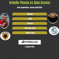 Orbelin Pineda vs Alan Acosta h2h player stats