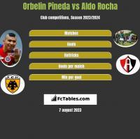 Orbelin Pineda vs Aldo Rocha h2h player stats