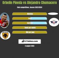 Orbelin Pineda vs Alejandro Chumacero h2h player stats