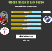 Orbelin Pineda vs Alex Castro h2h player stats