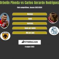 Orbelin Pineda vs Carlos Gerardo Rodriguez h2h player stats