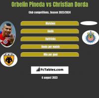 Orbelin Pineda vs Christian Dorda h2h player stats