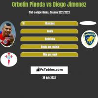 Orbelin Pineda vs Diego Jimenez h2h player stats