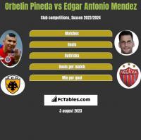 Orbelin Pineda vs Edgar Antonio Mendez h2h player stats
