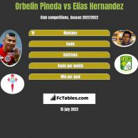 Orbelin Pineda vs Elias Hernandez h2h player stats