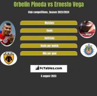 Orbelin Pineda vs Ernesto Vega h2h player stats