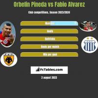 Orbelin Pineda vs Fabio Alvarez h2h player stats