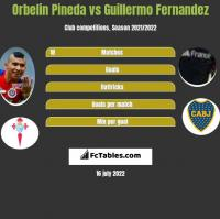 Orbelin Pineda vs Guillermo Fernandez h2h player stats