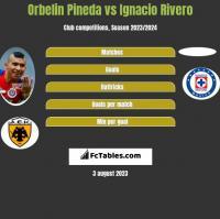 Orbelin Pineda vs Ignacio Rivero h2h player stats