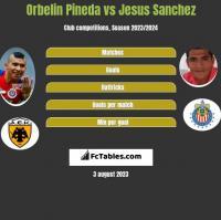 Orbelin Pineda vs Jesus Sanchez h2h player stats