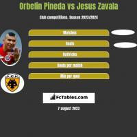 Orbelin Pineda vs Jesus Zavala h2h player stats