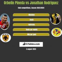 Orbelin Pineda vs Jonathan Rodriguez h2h player stats