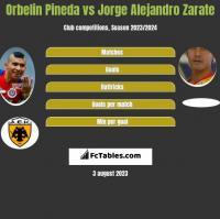 Orbelin Pineda vs Jorge Alejandro Zarate h2h player stats