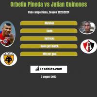 Orbelin Pineda vs Julian Quinones h2h player stats