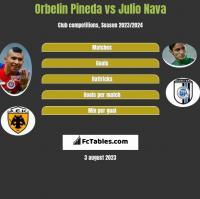 Orbelin Pineda vs Julio Nava h2h player stats