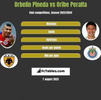 Orbelin Pineda vs Oribe Peralta h2h player stats