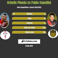 Orbelin Pineda vs Pablo Cepellini h2h player stats