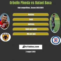 Orbelin Pineda vs Rafael Baca h2h player stats
