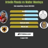 Orbelin Pineda vs Walter Montoya h2h player stats