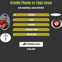 Orbelin Pineda vs Yago Cesar h2h player stats