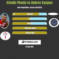 Orbelin Pineda vs Andres Vazquez h2h player stats