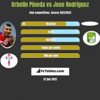 Orbelin Pineda vs Jose Rodriguez h2h player stats