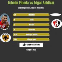 Orbelin Pineda vs Edgar Saldivar h2h player stats